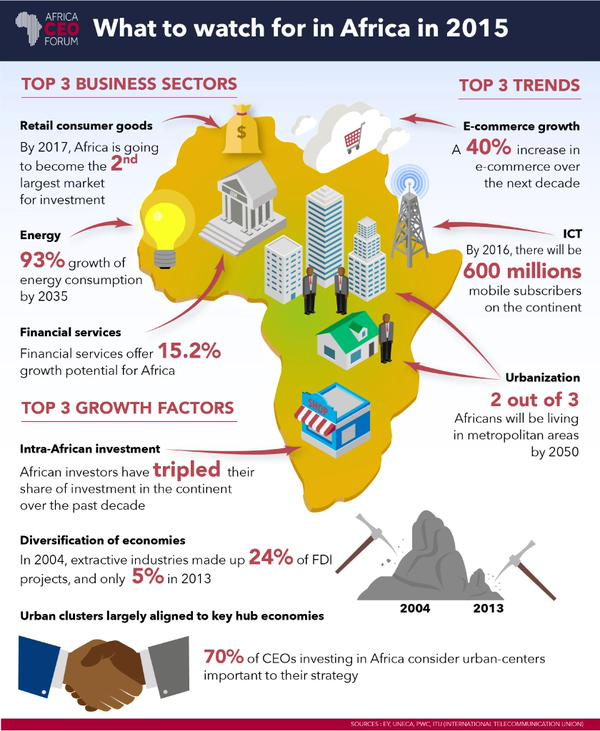 What to watch for Africa 2015 (Africa CEO Forum)