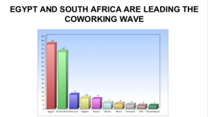 Coworking in Africa Facts and Figures